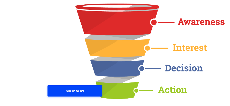 sales funnel with the shop now button added over it