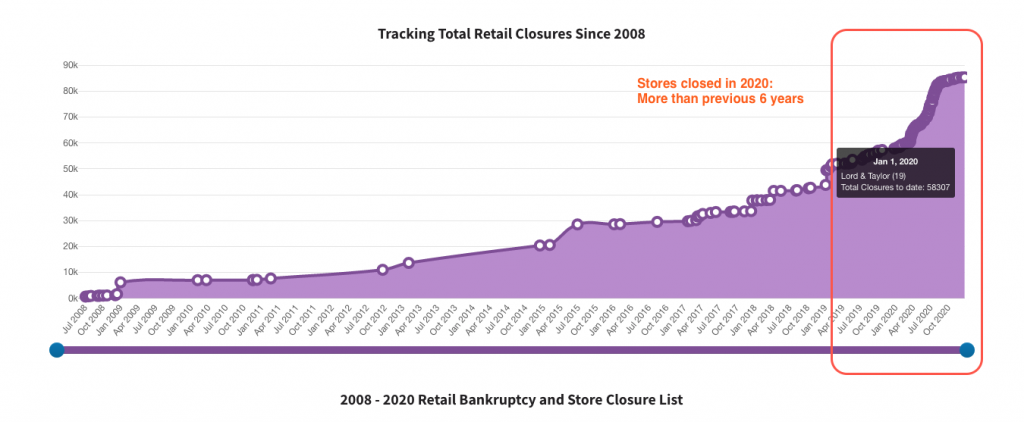 Number of closed stores in US in 2020