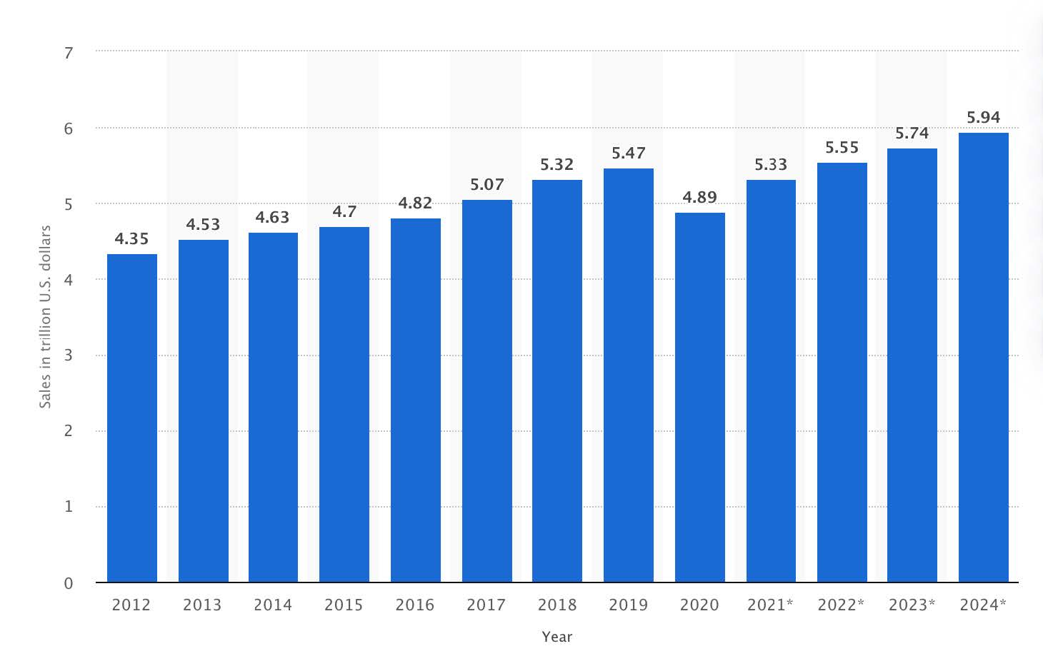 The biggest change in retail in terms of revenue came in 2020. Covid-19.