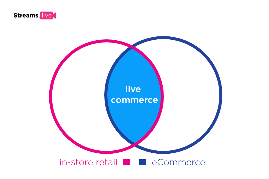 live commerce at the intersection of in-store retail and eCommerce