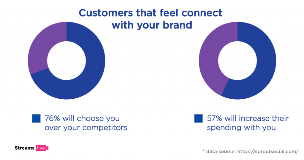 graph showing how people act when they feel connected with a brand