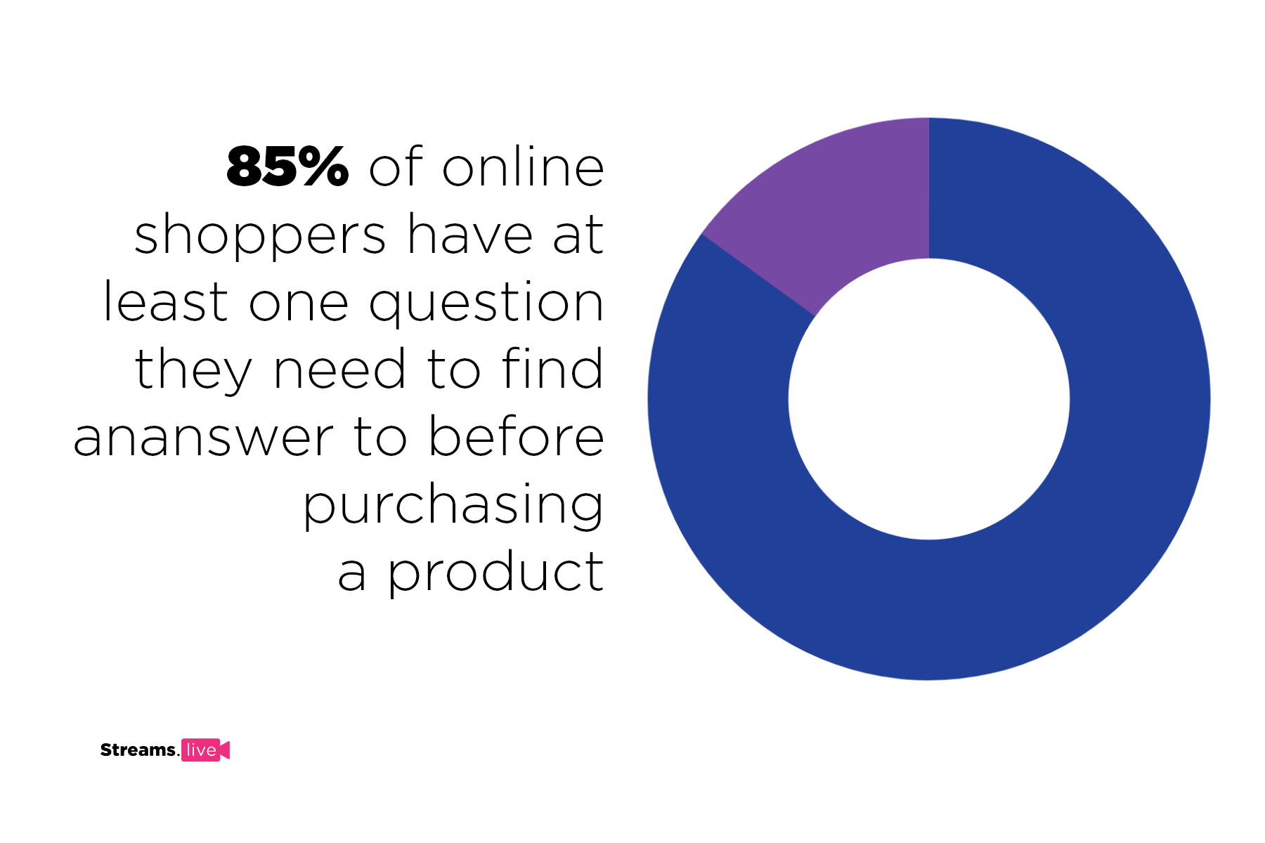 85% of customers have at least one question they need to find answer to