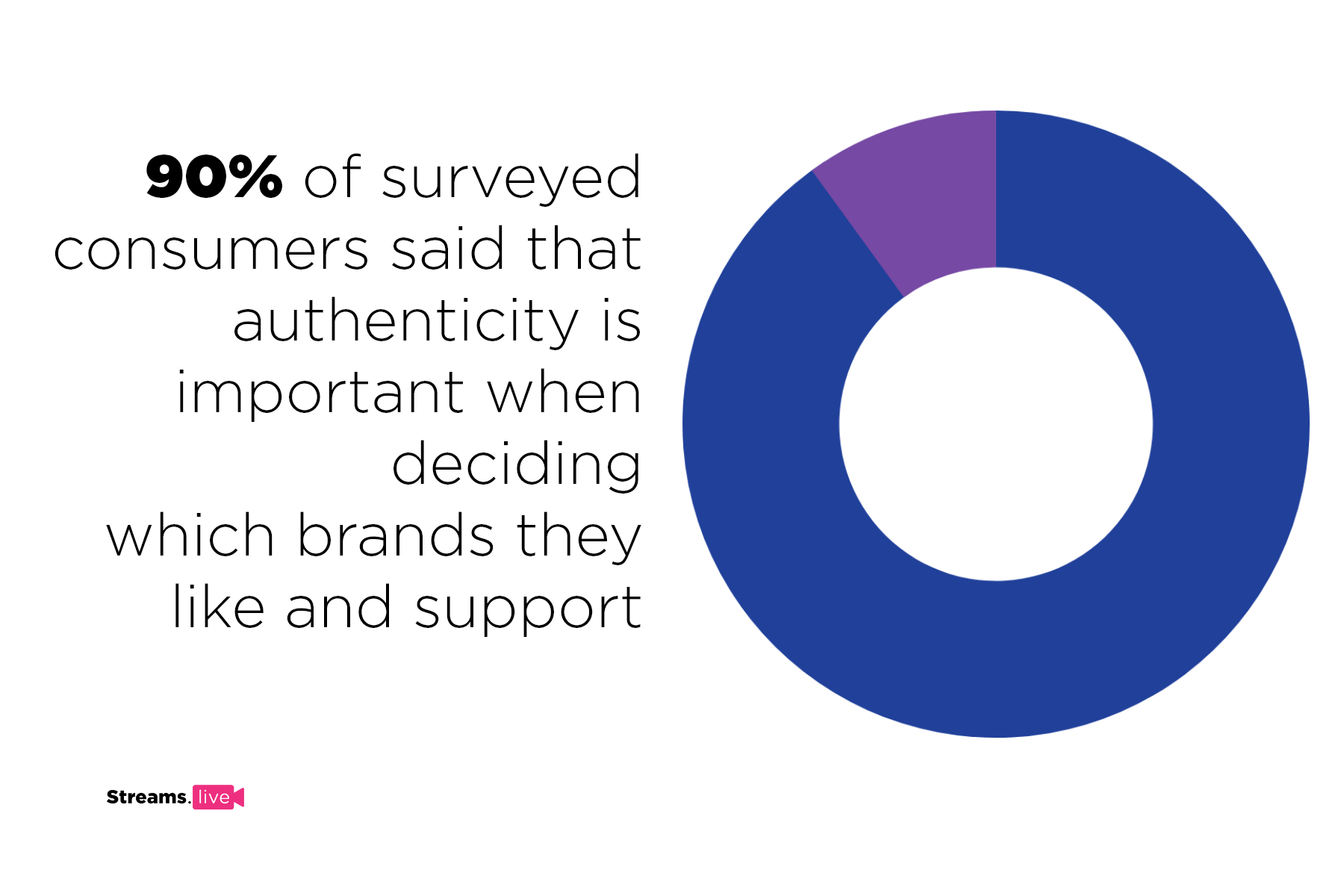 image showing the importance of authenticity for customers