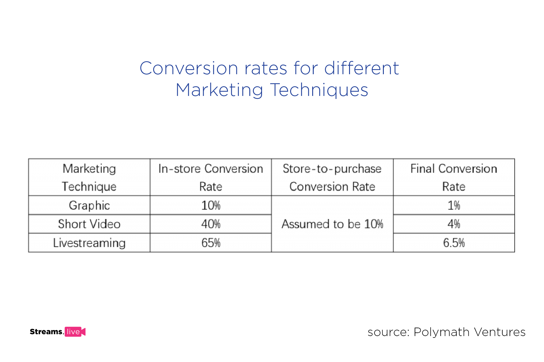 graph showing different eCommerce conversion rates for different marketing techniques