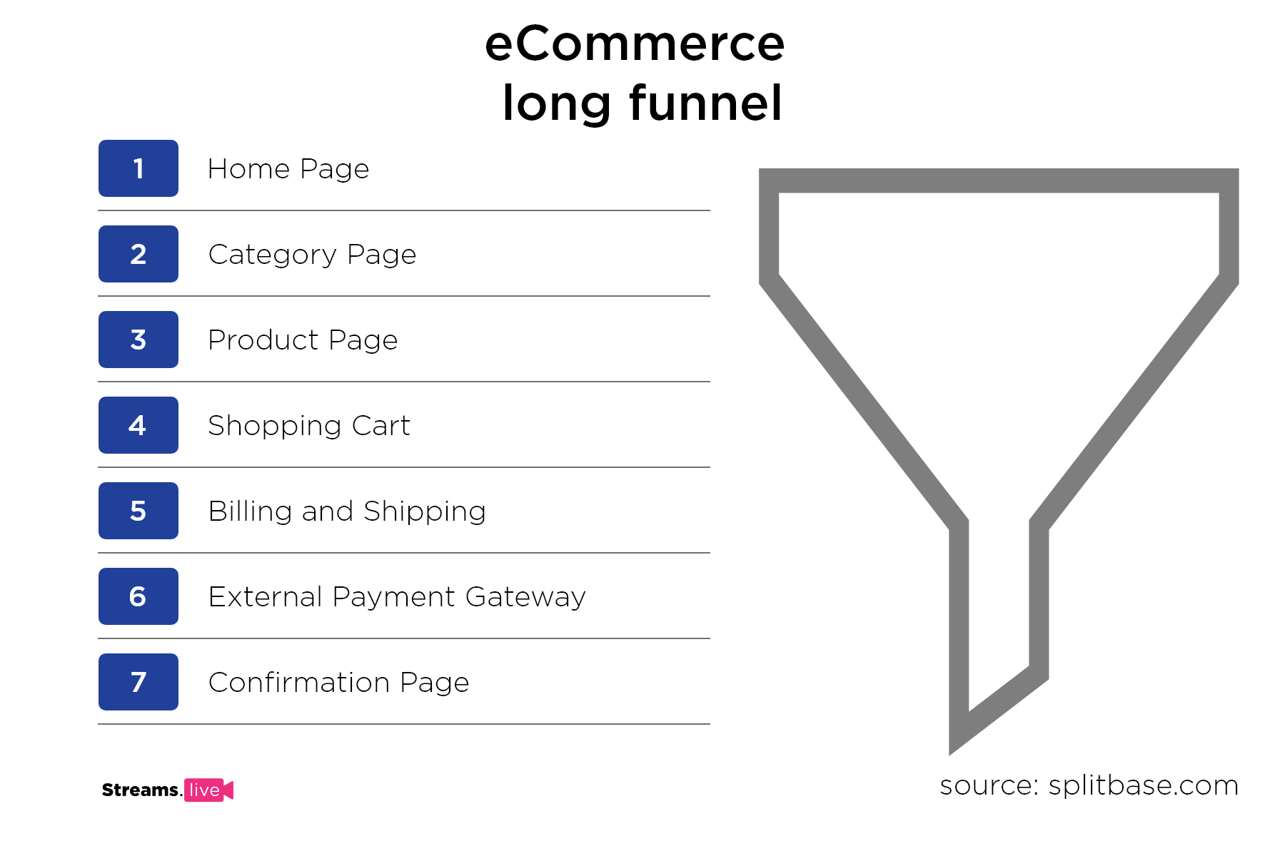 image showing ecommerce long funnel