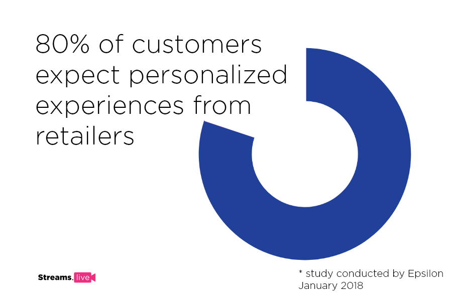chart showing the percentage of customers that expect customized experiences