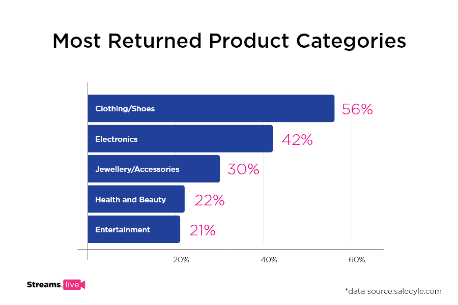 chart showing eCommerce returns based on product category