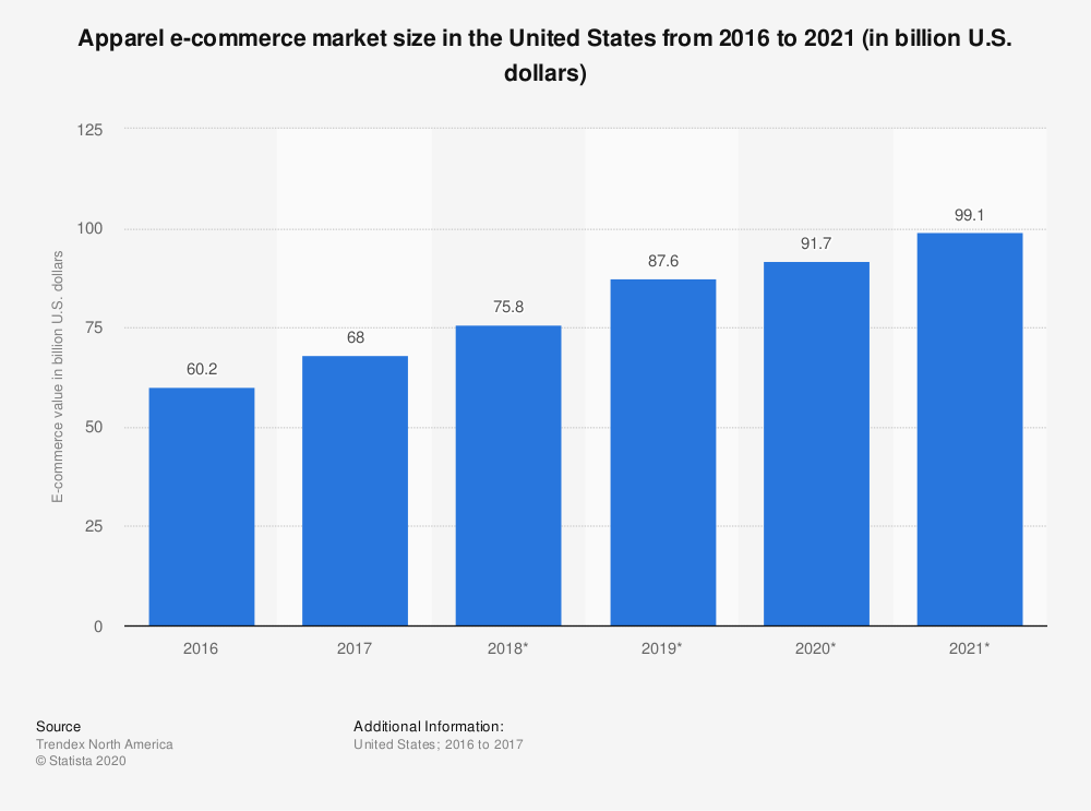 chart showing US ecommerce fashion sales over the last 6 years