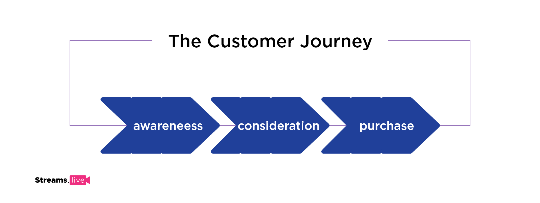 image showing the 3 stages of a purchasing journey