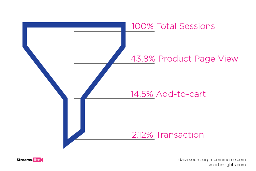 sales funnel showing conversions for different stages on an eCommerce website